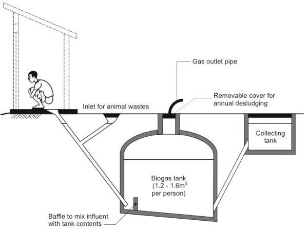 Bio-digester toilets