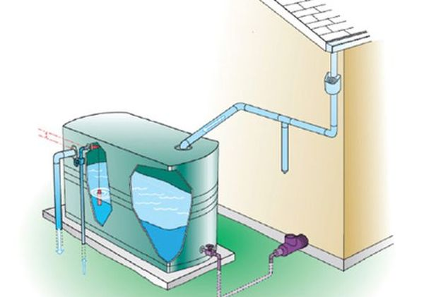rainwater from the rooftops can be diverted